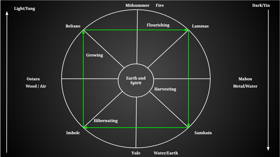The European Wheel of the Year and the Ancient Chinese Eight Weather Terms match because both were developed by observing the sun. Syncretism in Eastern and Western Medicine, Jessica Gustafson, L.Ac. 2014