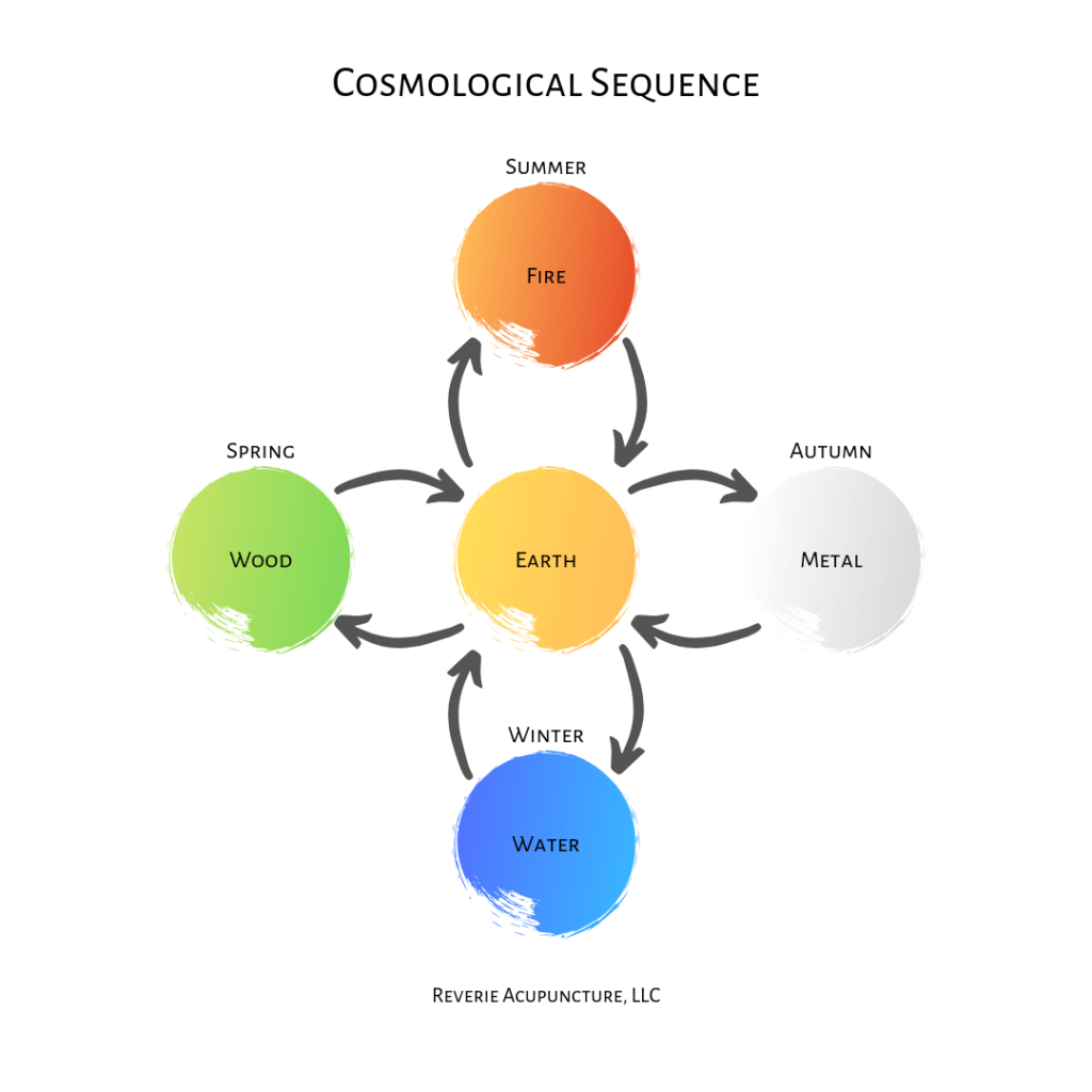 Cosmological Sequence - Reverie Acupuncture, LLC © Jessica L Gustafson
