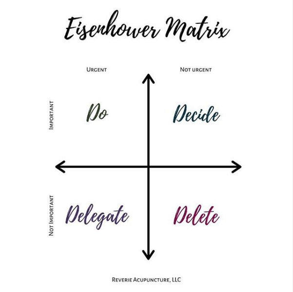 The eisenhower matrix divides tasks into four categories: do, decide, delegate, and delete
